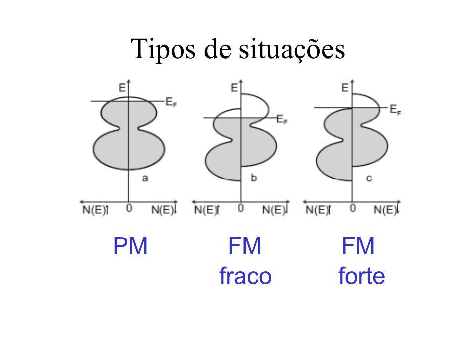 Tipos de situações PM FM FM fraco forte