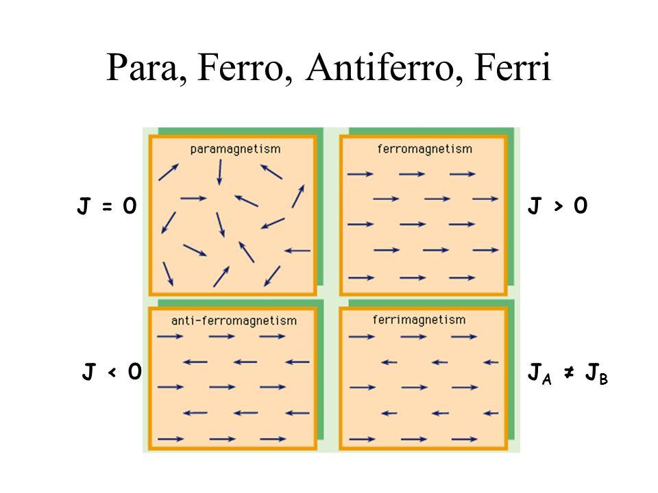 Para, Ferro, Antiferro, Ferri J > 0 J = 0 J < 0J A J B