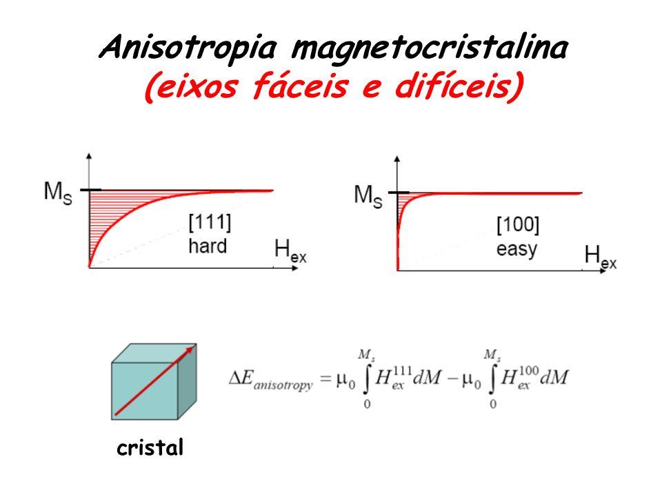 Anisotropia magnetocristalina (eixos fáceis e difíceis) cristal