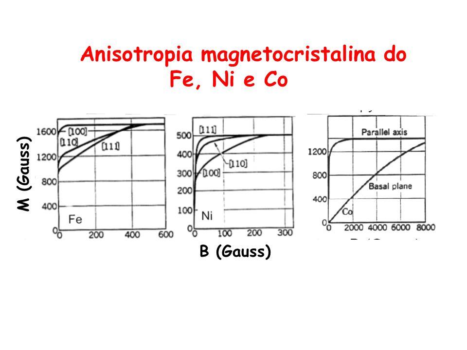 Anisotropia magnetocristalina do Fe, Ni e Co B (Gauss) M (Gauss)