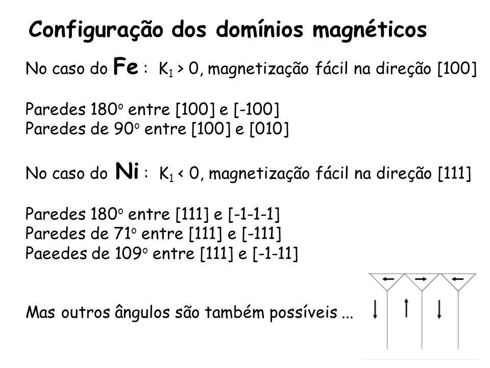 Configuração dos domínios magnéticos No caso do Fe : K 1 > 0, magnetização fácil na direção [100] Paredes 180 o entre [100] e [-100] Paredes de 90 o entre [100] e [010] No caso do Ni : K 1 < 0, magnetização fácil na direção [111] Paredes 180 o entre [111] e [-1-1-1] Paredes de 71 o entre [111] e [-111] Paeedes de 109 o entre [111] e [-1-11] Mas outros ângulos são também possíveis...