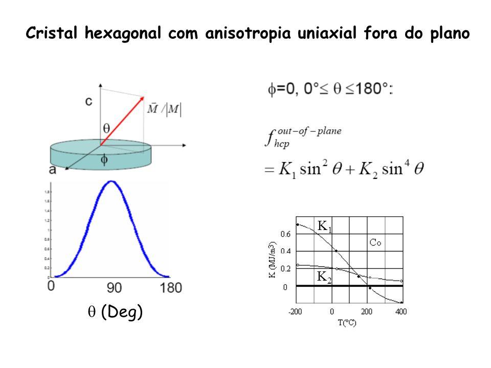 Cristal hexagonal com anisotropia uniaxial fora do plano (Deg) K1K1 K2K2