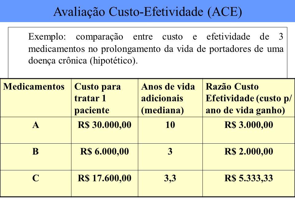 Exemplo: comparação entre custo e efetividade de 3 medicamentos no prolongamento da vida de portadores de uma doença crônica (hipotético). Medicamento