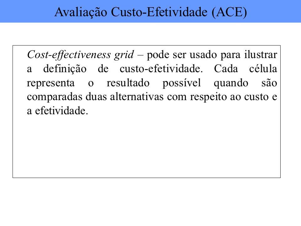Cost-effectiveness grid – pode ser usado para ilustrar a definição de custo-efetividade. Cada célula representa o resultado possível quando são compar
