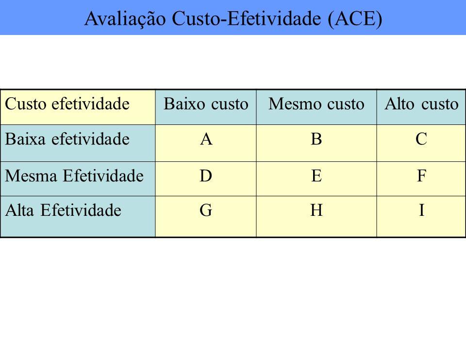 Custo efetividadeBaixo custoMesmo custoAlto custo Baixa efetividadeABC Mesma EfetividadeDEF Alta EfetividadeGHI Avaliação Custo-Efetividade (ACE)