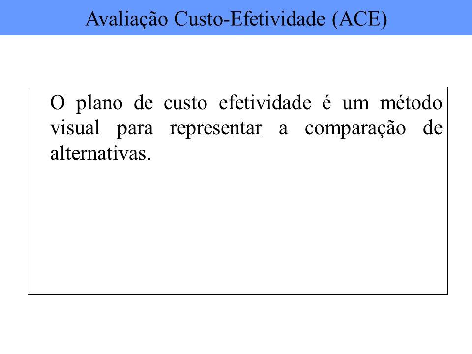 O plano de custo efetividade é um método visual para representar a comparação de alternativas. Avaliação Custo-Efetividade (ACE)