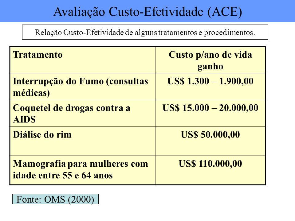 TratamentoCusto p/ano de vida ganho Interrupção do Fumo (consultas médicas) US$ 1.300 – 1.900,00 Coquetel de drogas contra a AIDS US$ 15.000 – 20.000,