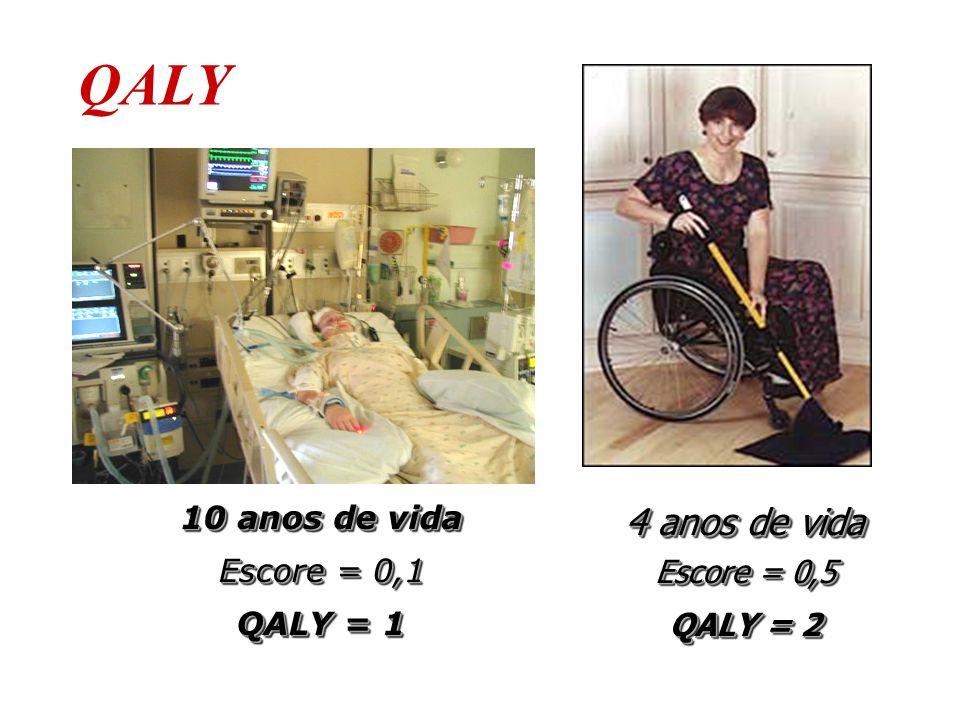 Escore = 0,1 10 anos de vida QALY = 1 4 anos de vida Escore = 0,5 QALY = 2 QALY