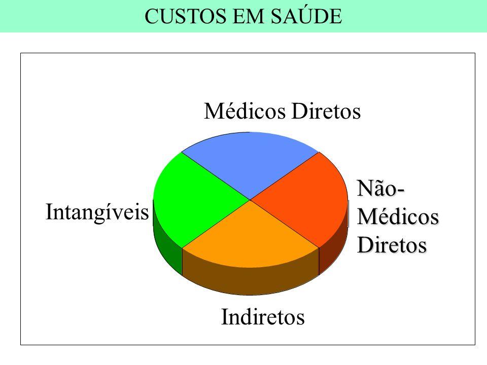 Não- Médicos Diretos Indiretos Intangíveis Médicos Diretos CUSTOS EM SAÚDE