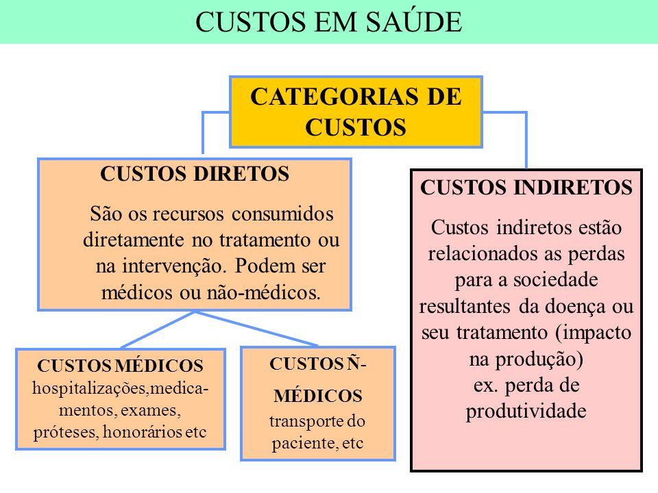 CUSTOS DIRETOS São os recursos consumidos diretamente no tratamento ou na intervenção. Podem ser médicos ou não-médicos. CUSTOS INDIRETOS Custos indir