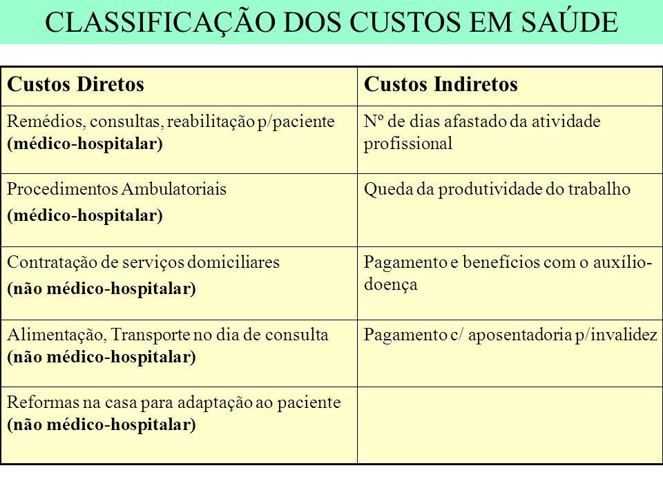 Reformas na casa para adaptação ao paciente (não médico-hospitalar) Pagamento c/ aposentadoria p/invalidezAlimentação, Transporte no dia de consulta (