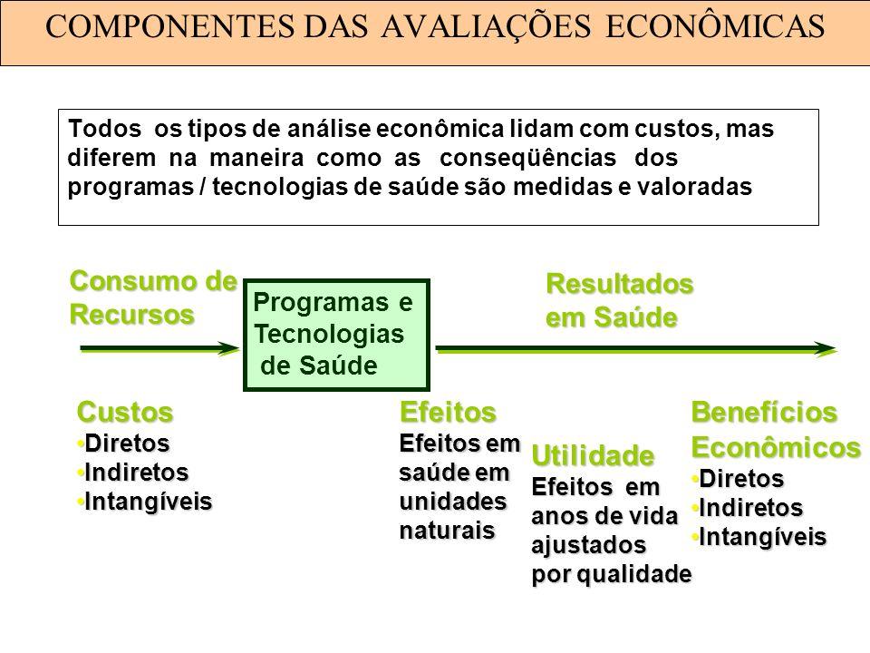 Programas e Tecnologias de Saúde Consumo de Recursos Resultados em Saúde Custos DiretosDiretos IndiretosIndiretos IntangíveisIntangíveisEfeitos Efeito