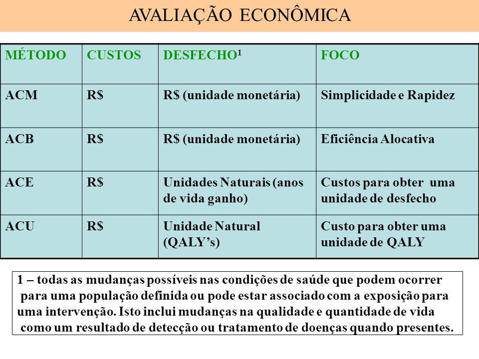 MÉTODOCUSTOSDESFECHO 1 FOCO ACMR$R$ (unidade monetária)Simplicidade e Rapidez ACBR$R$ (unidade monetária)Eficiência Alocativa ACER$Unidades Naturais (