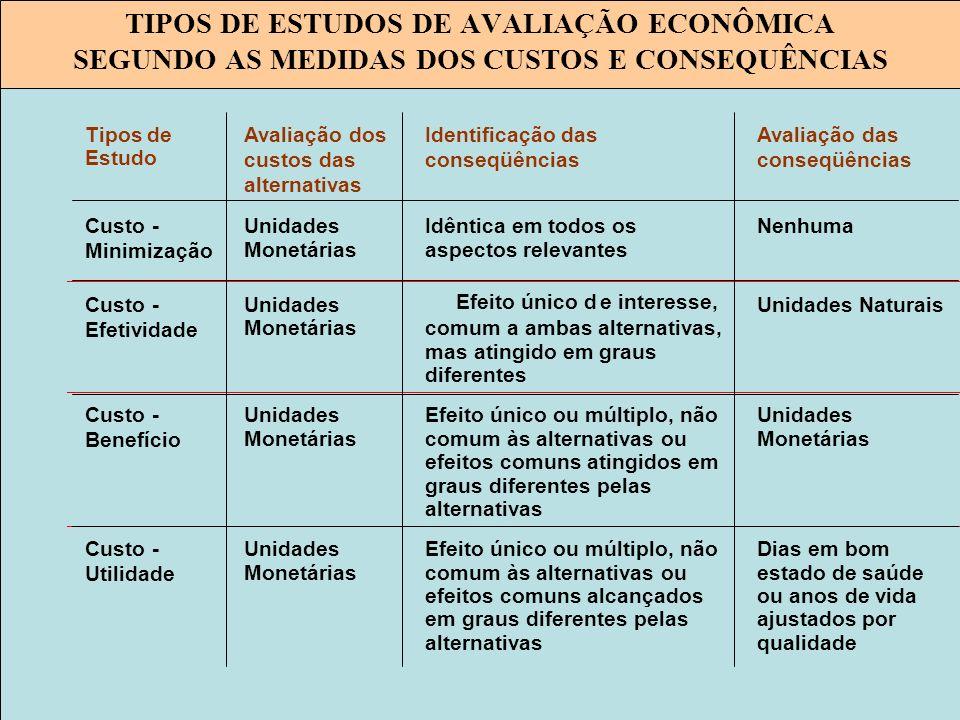 Tipos de Estudo Avaliação dos custos das alternativas Identificação das conseqüências Avaliação das conseqüências Custo- Minimização Unidades Monetári