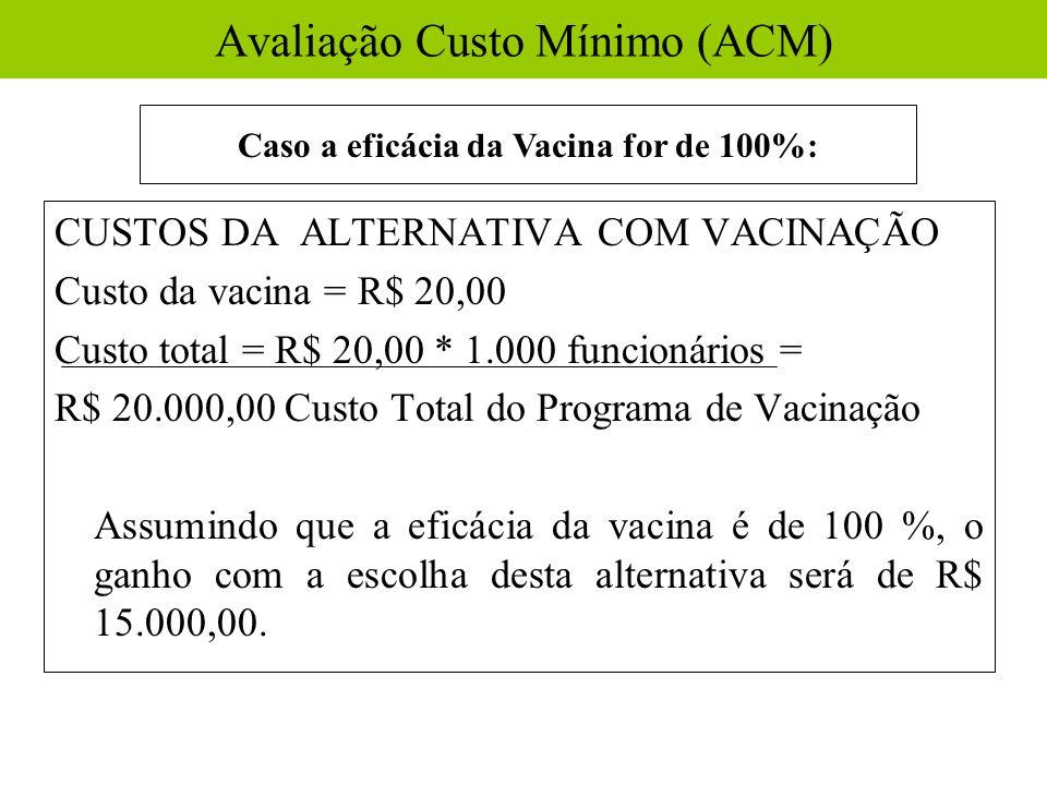 CUSTOS DA ALTERNATIVA COM VACINAÇÃO Custo da vacina = R$ 20,00 Custo total = R$ 20,00 * 1.000 funcionários = R$ 20.000,00 Custo Total do Programa de V