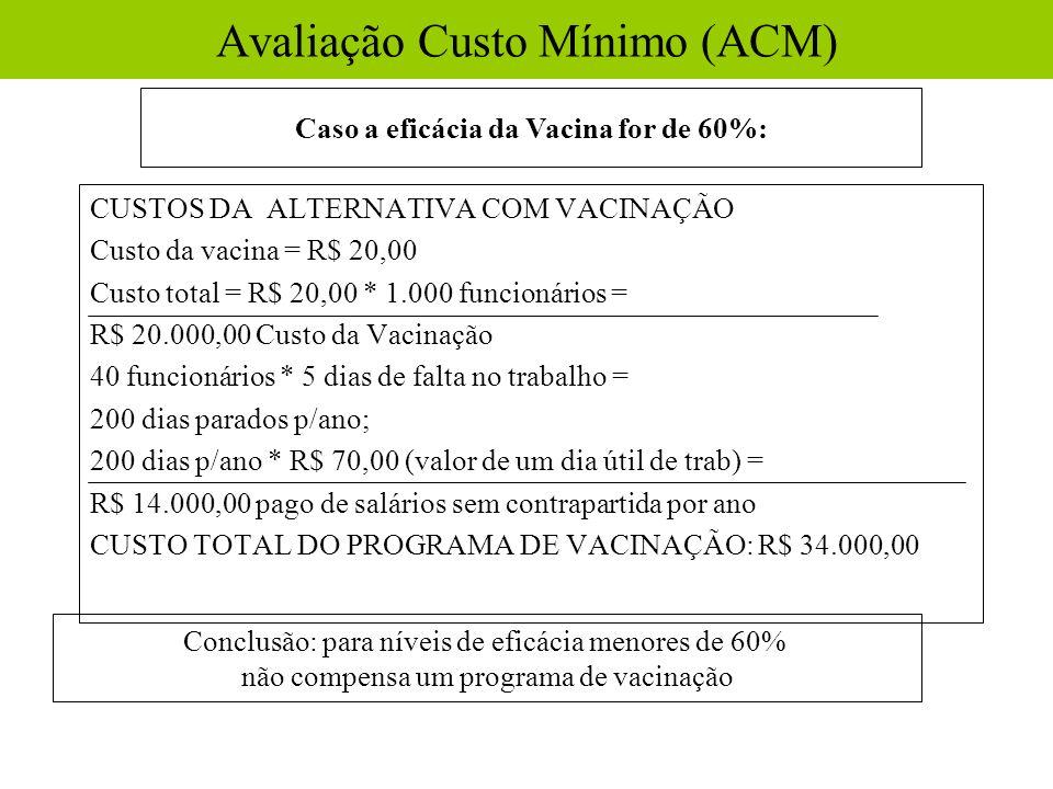 CUSTOS DA ALTERNATIVA COM VACINAÇÃO Custo da vacina = R$ 20,00 Custo total = R$ 20,00 * 1.000 funcionários = R$ 20.000,00 Custo da Vacinação 40 funcio
