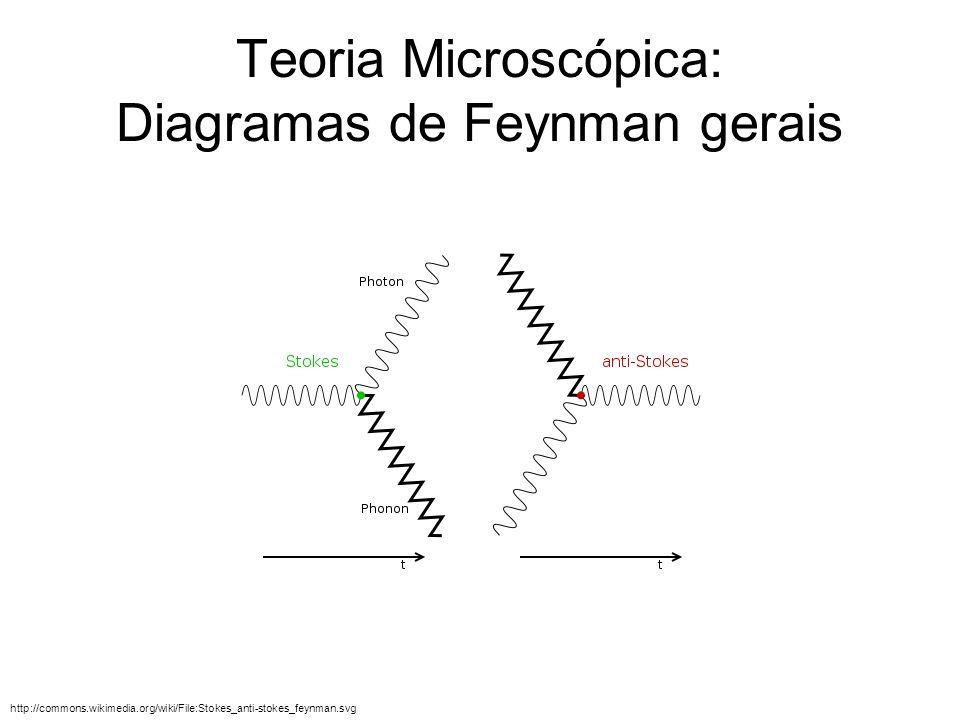 Teoria Microscópica: Diagramas de Feynman gerais http://commons.wikimedia.org/wiki/File:Stokes_anti-stokes_feynman.svg
