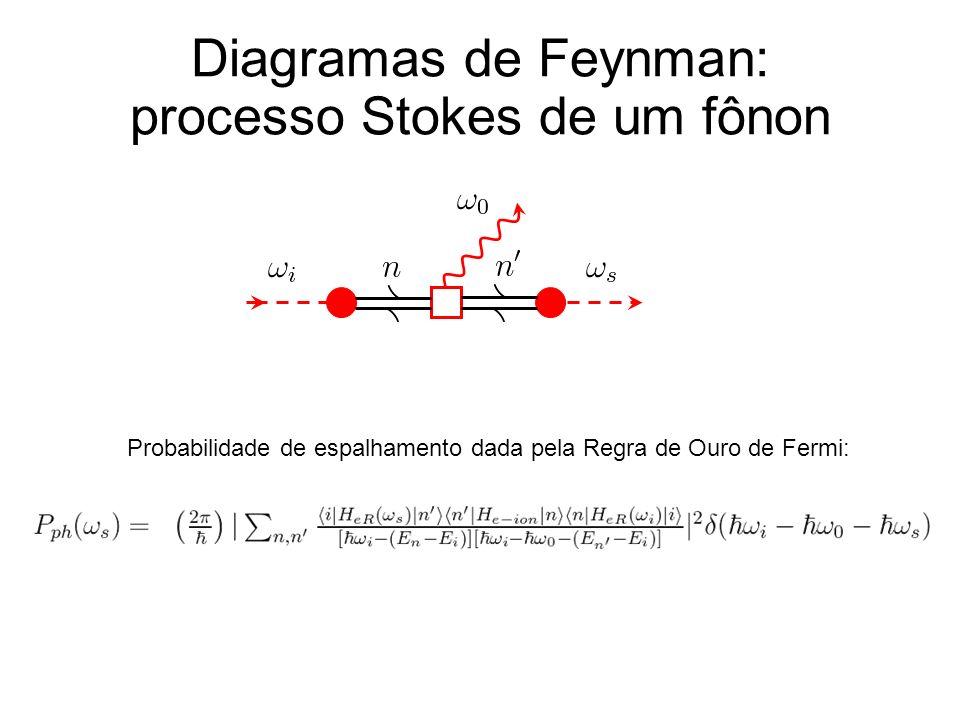 Diagramas de Feynman: processo Stokes de um fônon Probabilidade de espalhamento dada pela Regra de Ouro de Fermi: