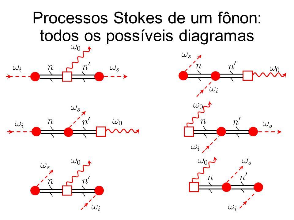 Processos Stokes de um fônon: todos os possíveis diagramas