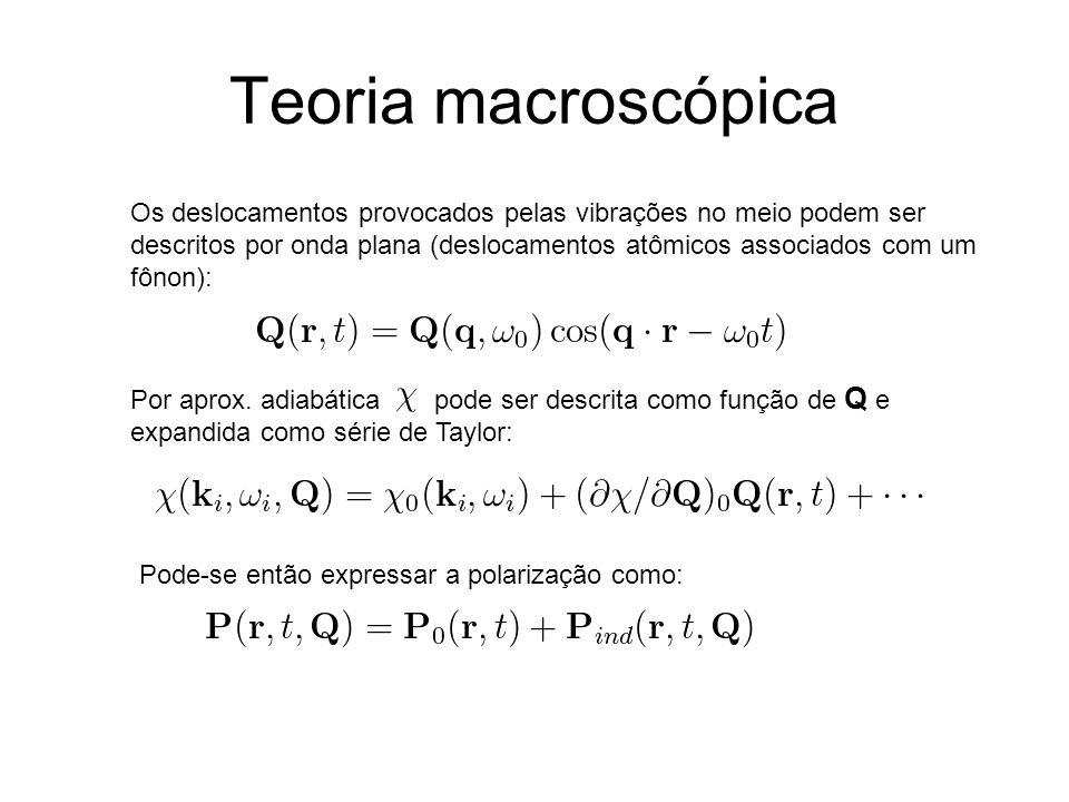 Teoria macroscópica Os deslocamentos provocados pelas vibrações no meio podem ser descritos por onda plana (deslocamentos atômicos associados com um f
