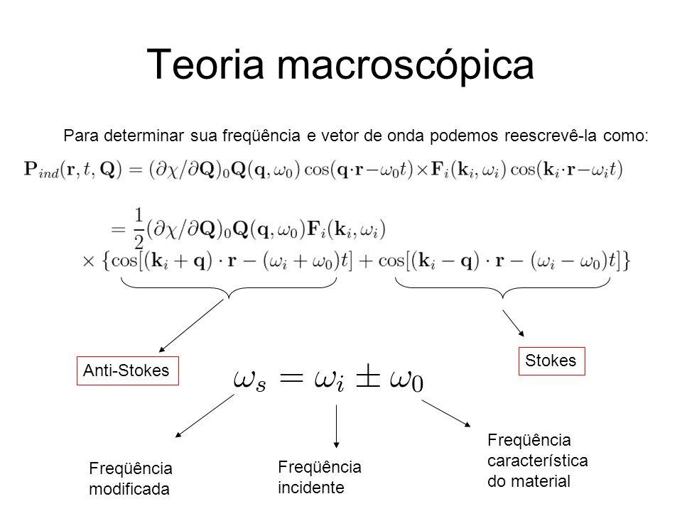 Teoria macroscópica Para determinar sua freqüência e vetor de onda podemos reescrevê-la como: Anti-Stokes Stokes Freqüência modificada Freqüência inci