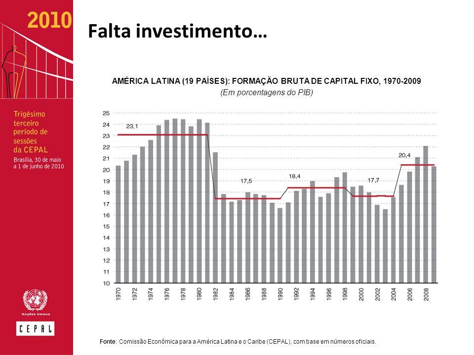 Falta investimento… AMÉRICA LATINA (19 PAÍSES): FORMAÇÃO BRUTA DE CAPITAL FIXO, 1970-2009 (Em porcentagens do PIB) Fonte: Comissão Econômica para a América Latina e o Caribe (CEPAL), com base em números oficiais.