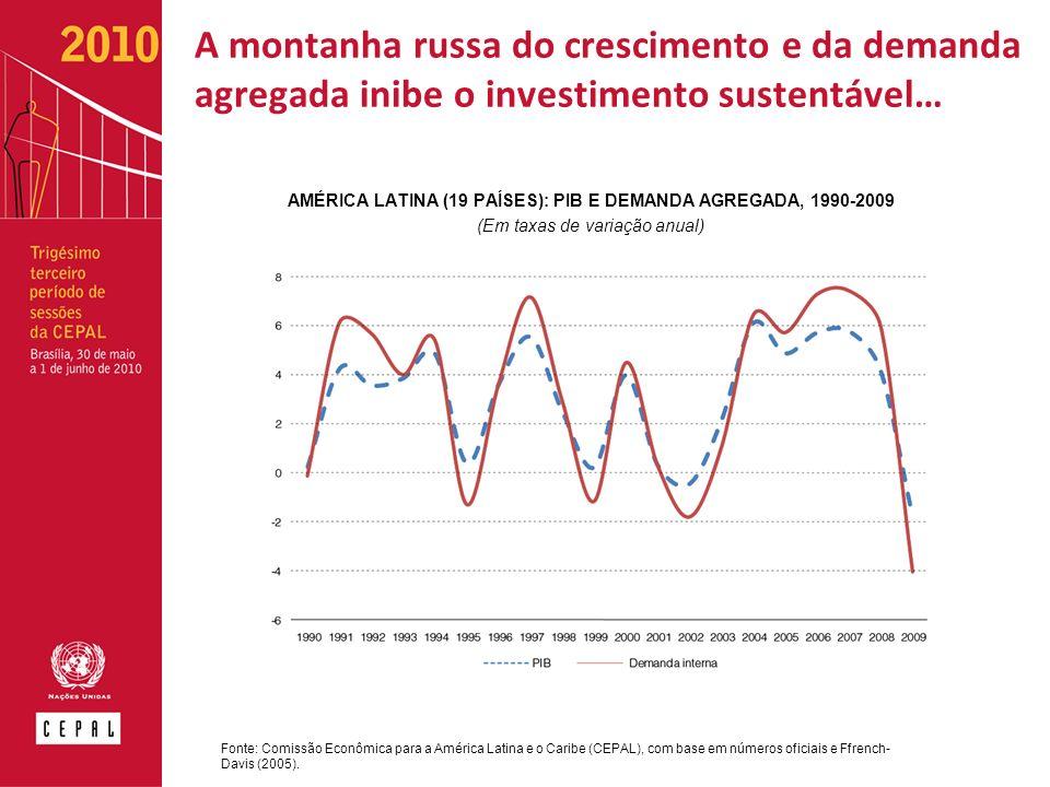 A montanha russa do crescimento e da demanda agregada inibe o investimento sustentável… AMÉRICA LATINA (19 PAÍSES): PIB E DEMANDA AGREGADA, 1990-2009 (Em taxas de variação anual) Fonte: Comissão Econômica para a América Latina e o Caribe (CEPAL), com base em números oficiais e Ffrench- Davis (2005).