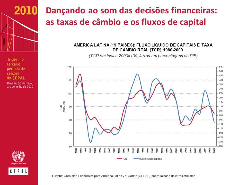 Dançando ao som das decisões financeiras: as taxas de câmbio e os fluxos de capital AMÉRICA LATINA (19 PAÍSES): FLUXO LÍQUIDO DE CAPITAIS E TAXA DE CÂMBIO REAL (TCR), 1980-2009 (TCR em índice 2000=100, fluxos em porcentagens do PIB) Fuente: Comisión Económica para América Latina y el Caribe (CEPAL), sobre la base de cifras oficiales.