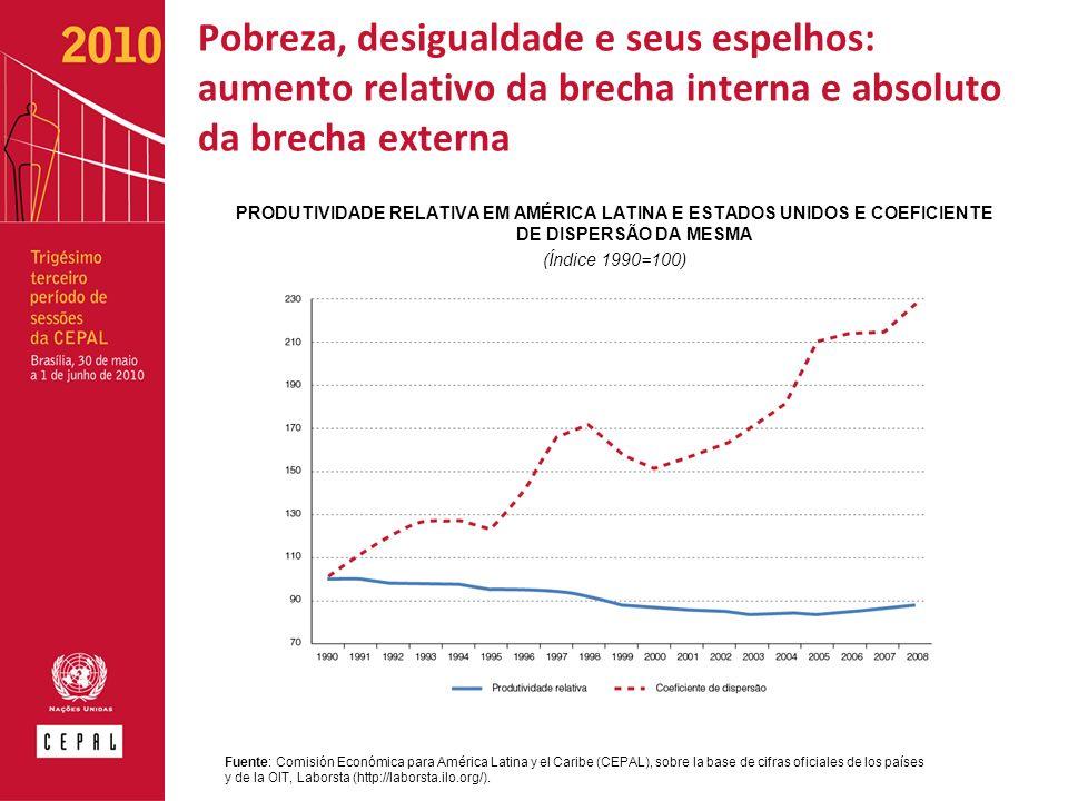 Pobreza, desigualdade e seus espelhos: aumento relativo da brecha interna e absoluto da brecha externa PRODUTIVIDADE RELATIVA EM AMÉRICA LATINA E ESTADOS UNIDOS E COEFICIENTE DE DISPERSÃO DA MESMA (Índice 1990=100) Fuente: Comisión Económica para América Latina y el Caribe (CEPAL), sobre la base de cifras oficiales de los países y de la OIT, Laborsta (http://laborsta.ilo.org/).