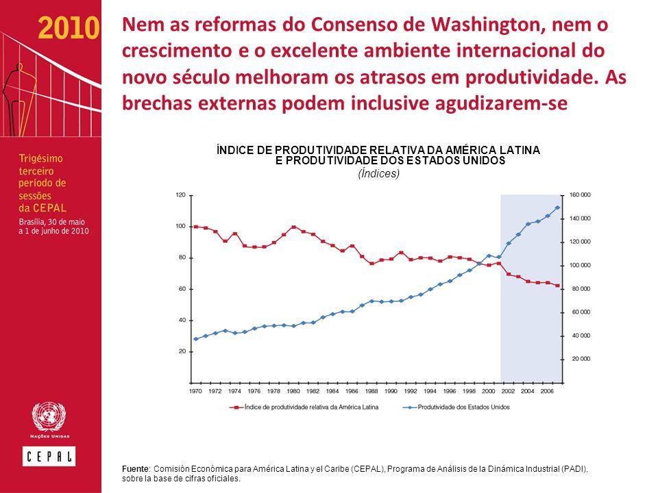 Nem as reformas do Consenso de Washington, nem o crescimento e o excelente ambiente internacional do novo século melhoram os atrasos em produtividade.
