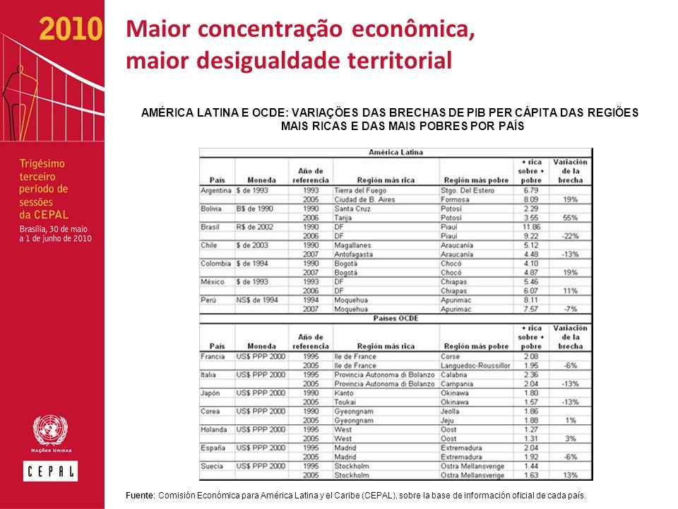 Maior concentração econômica, maior desigualdade territorial AMÉRICA LATINA E OCDE: VARIAÇÕES DAS BRECHAS DE PIB PER CÁPITA DAS REGIÕES MAIS RICAS E DAS MAIS POBRES POR PAÍS Fuente: Comisión Económica para América Latina y el Caribe (CEPAL), sobre la base de información oficial de cada país.