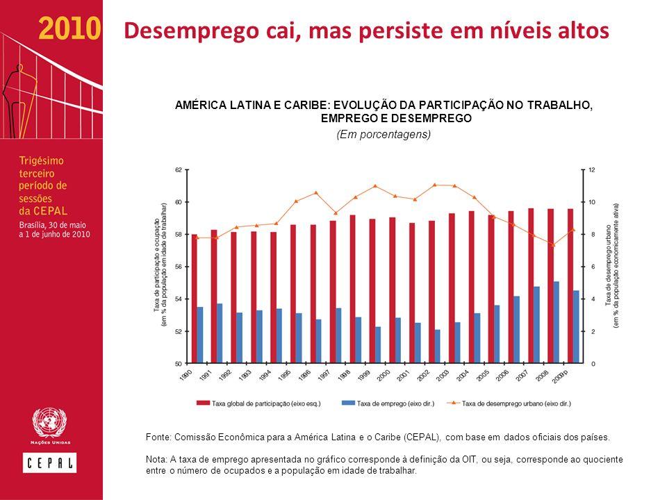 Desemprego cai, mas persiste em níveis altos AMÉRICA LATINA E CARIBE: EVOLUÇÃO DA PARTICIPAÇÃO NO TRABALHO, EMPREGO E DESEMPREGO (Em porcentagens) Fonte: Comissão Econômica para a América Latina e o Caribe (CEPAL), com base em dados oficiais dos países.