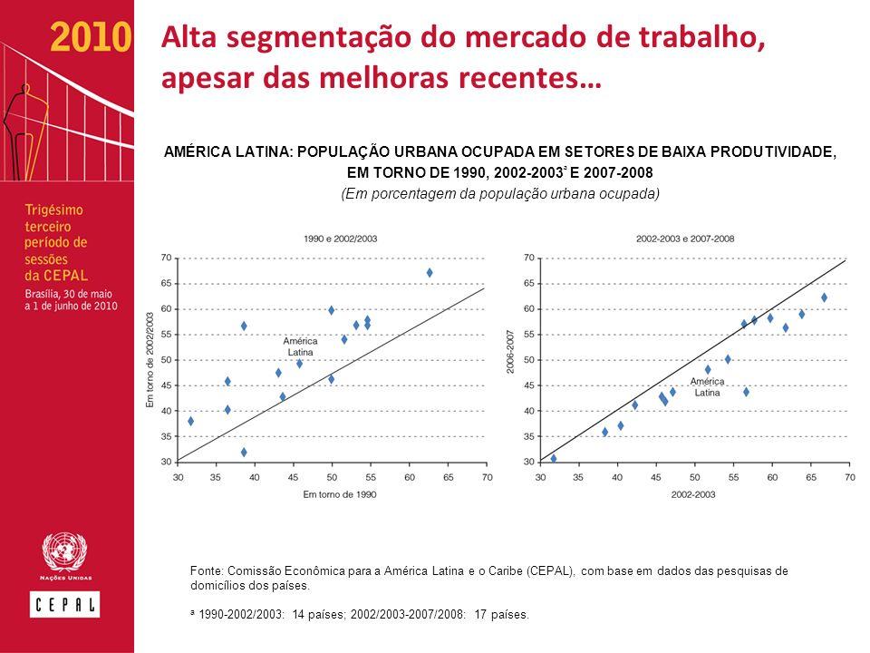 Alta segmentação do mercado de trabalho, apesar das melhoras recentes… AMÉRICA LATINA: POPULAÇÃO URBANA OCUPADA EM SETORES DE BAIXA PRODUTIVIDADE, EM TORNO DE 1990, 2002-2003 ª E 2007-2008 (Em porcentagem da população urbana ocupada) Fonte: Comissão Econômica para a América Latina e o Caribe (CEPAL), com base em dados das pesquisas de domicílios dos países.