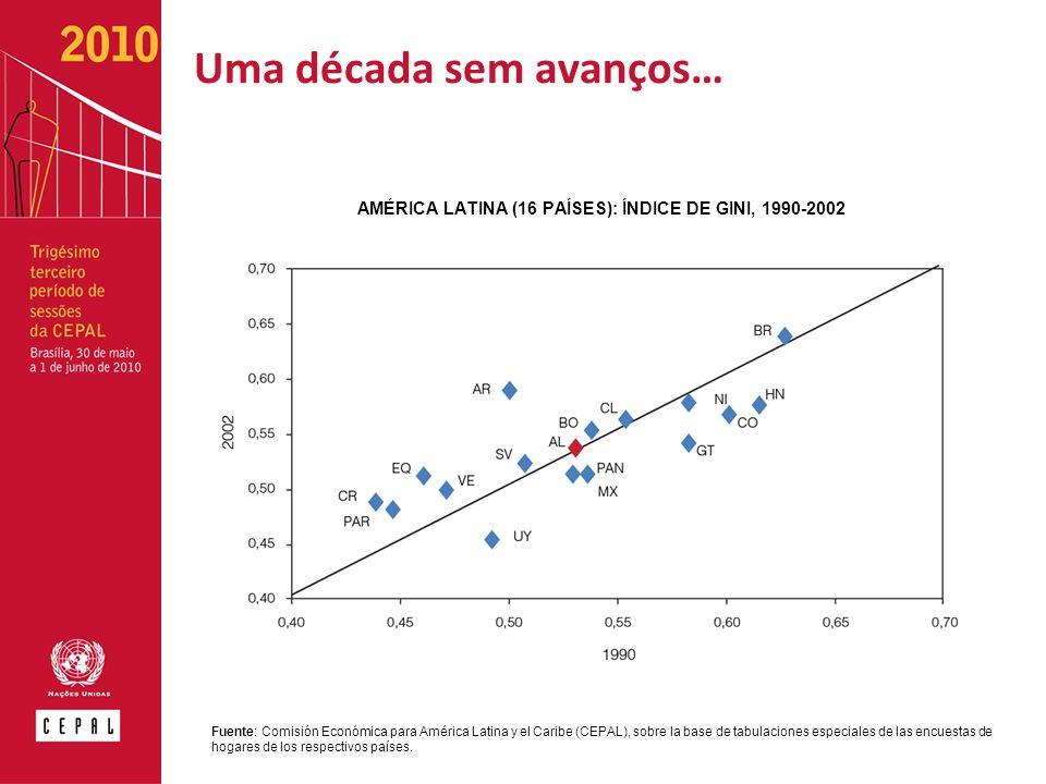 Uma década sem avanços… Fuente: Comisión Económica para América Latina y el Caribe (CEPAL), sobre la base de tabulaciones especiales de las encuestas de hogares de los respectivos países.