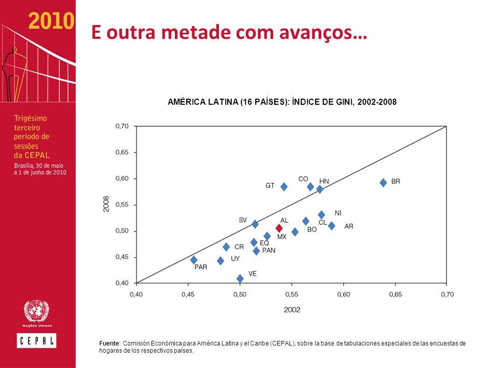 E outra metade com avanços… Fuente: Comisión Económica para América Latina y el Caribe (CEPAL), sobre la base de tabulaciones especiales de las encuestas de hogares de los respectivos países.