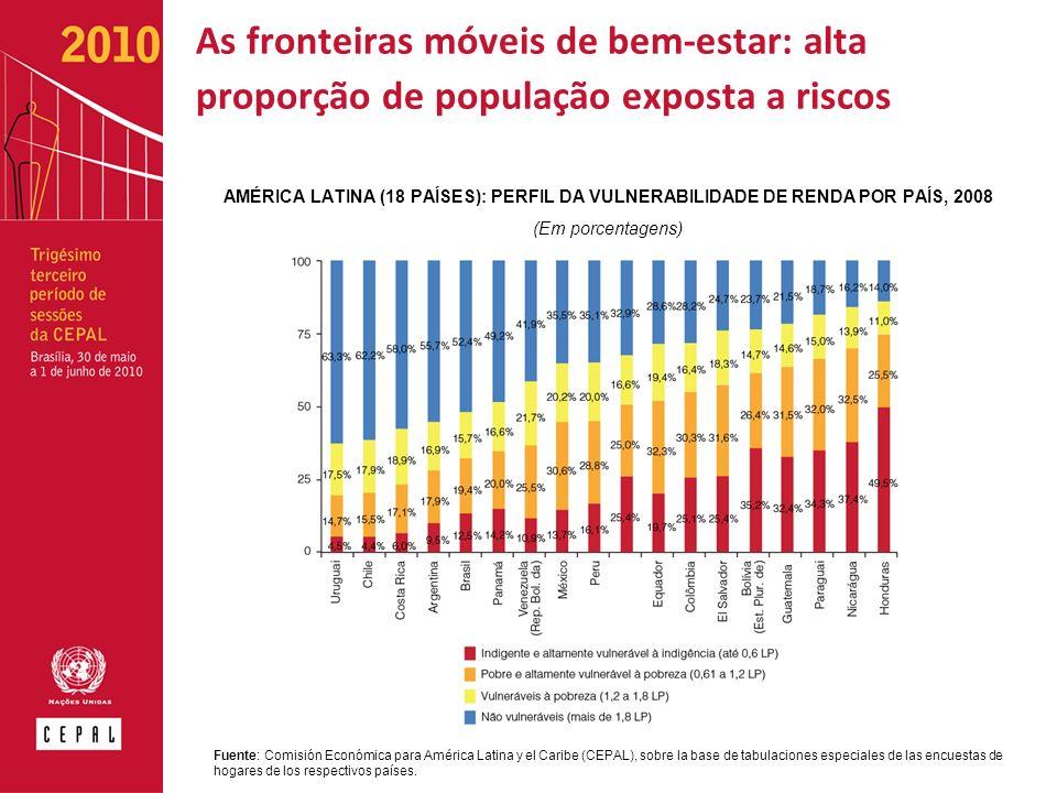 As fronteiras móveis de bem-estar: alta proporção de população exposta a riscos AMÉRICA LATINA (18 PAÍSES): PERFIL DA VULNERABILIDADE DE RENDA POR PAÍS, 2008 (Em porcentagens) Fuente: Comisión Económica para América Latina y el Caribe (CEPAL), sobre la base de tabulaciones especiales de las encuestas de hogares de los respectivos países.