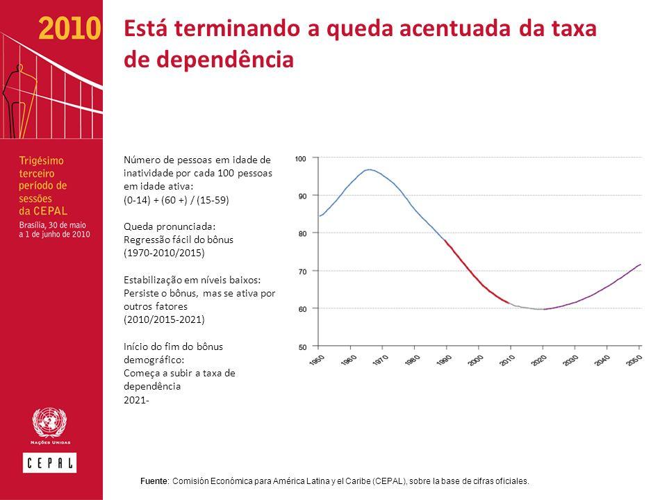 Está terminando a queda acentuada da taxa de dependência Número de pessoas em idade de inatividade por cada 100 pessoas em idade ativa: (0-14) + (60 +) / (15-59) Queda pronunciada: Regressão fácil do bônus (1970-2010/2015) Estabilização em níveis baixos: Persiste o bônus, mas se ativa por outros fatores (2010/2015-2021) Início do fim do bônus demográfico: Começa a subir a taxa de dependência 2021- Fuente: Comisión Económica para América Latina y el Caribe (CEPAL), sobre la base de cifras oficiales.