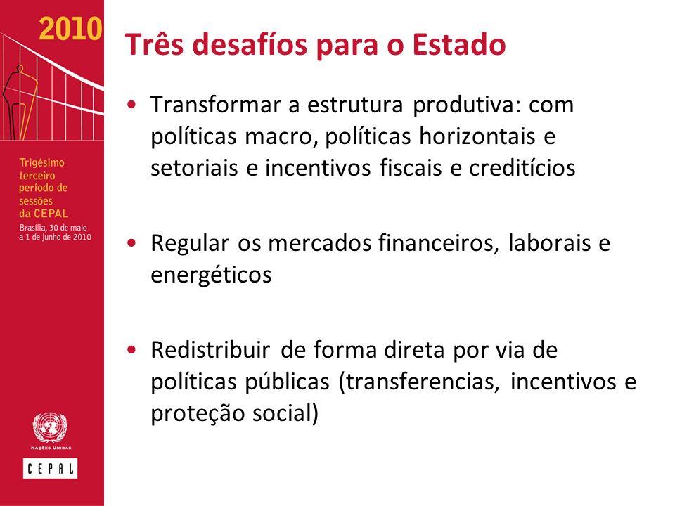 Três desafíos para o Estado Transformar a estrutura produtiva: com políticas macro, políticas horizontais e setoriais e incentivos fiscais e creditícios Regular os mercados financeiros, laborais e energéticos Redistribuir de forma direta por via de políticas públicas (transferencias, incentivos e proteção social)