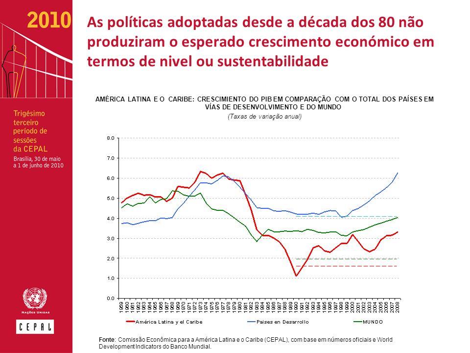 As políticas adoptadas desde a década dos 80 não produziram o esperado crescimento económico em termos de nivel ou sustentabilidade AMÉRICA LATINA E O CARIBE: CRESCIMIENTO DO PIB EM COMPARAÇÃO COM O TOTAL DOS PAÍSES EM VÍAS DE DESENVOLVIMENTO E DO MUNDO (Taxas de variação anual) Fonte: Comissão Econômica para a América Latina e o Caribe (CEPAL), com base em números oficiais e World Development Indicators do Banco Mundial.