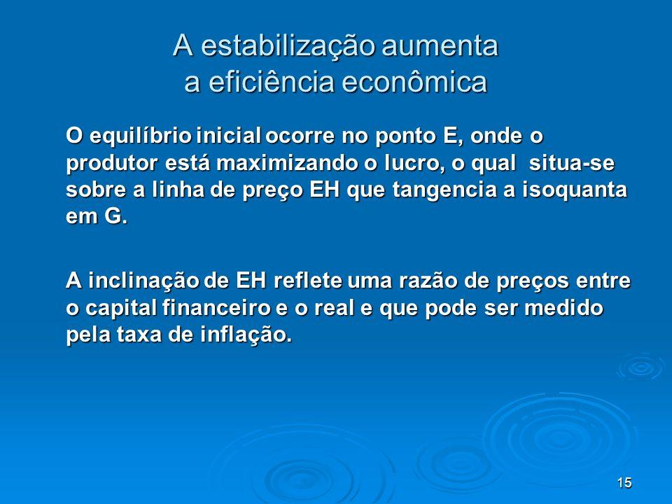 15 A estabilização aumenta a eficiência econômica O equilíbrio inicial ocorre no ponto E, onde o produtor está maximizando o lucro, o qual situa-se so