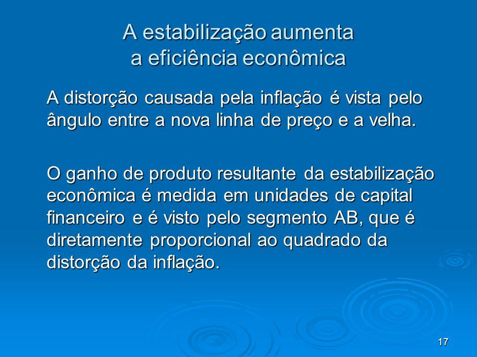 17 A estabilização aumenta a eficiência econômica A distorção causada pela inflação é vista pelo ângulo entre a nova linha de preço e a velha. O ganho