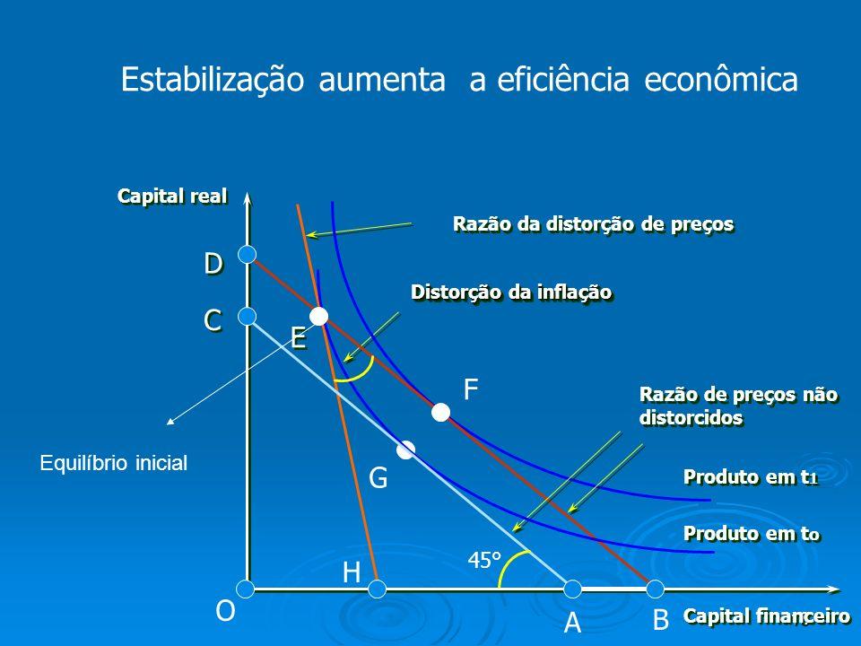 18 Estabilização aumenta a eficiência econômica Capital financeiro Capital real Razão de preços não distorcidos Razão de preços não distorcidos B G F