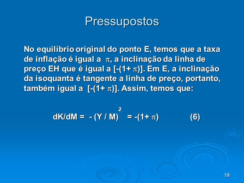 19 Pressupostos No equilíbrio original do ponto E, temos que a taxa de inflação é igual a, a inclinação da linha de preço EH que é igual a [-(1+ )]. E