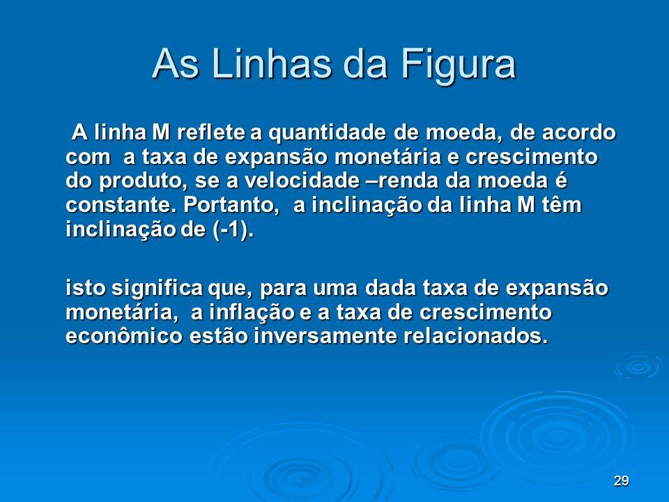 29 As Linhas da Figura A linha M reflete a quantidade de moeda, de acordo com a taxa de expansão monetária e crescimento do produto, se a velocidade –