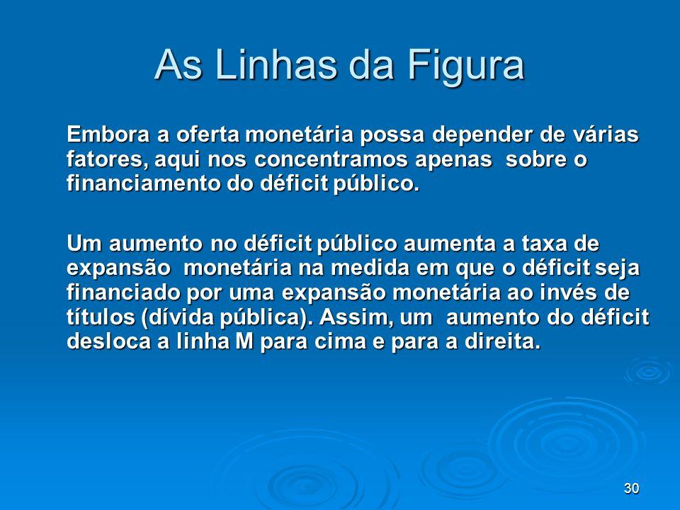 30 As Linhas da Figura Embora a oferta monetária possa depender de várias fatores, aqui nos concentramos apenas sobre o financiamento do déficit públi