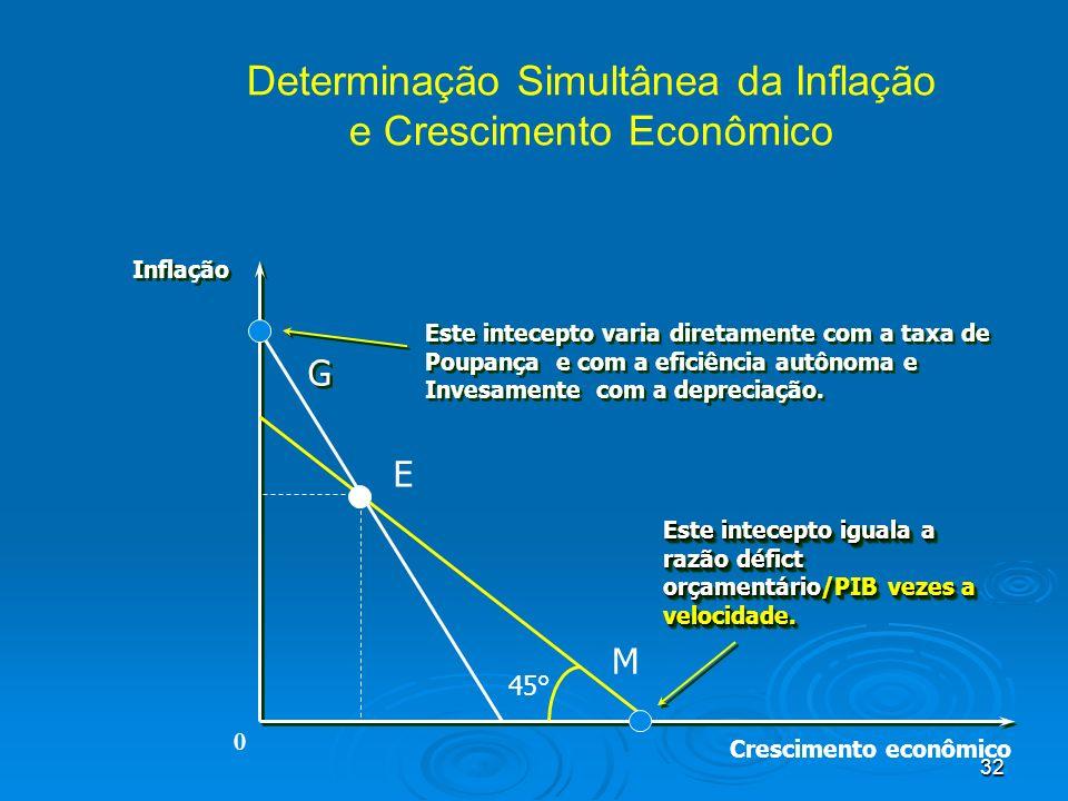 32 Determinação Simultânea da Inflação e Crescimento Econômico Crescimento econômico Inflação M G G E 45° Este intecepto varia diretamente com a taxa