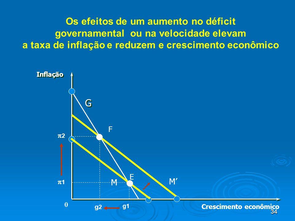 34 Os efeitos de um aumento no déficit governamental ou na velocidade elevam a taxa de inflação e reduzem e crescimento econômico Crescimento econômic