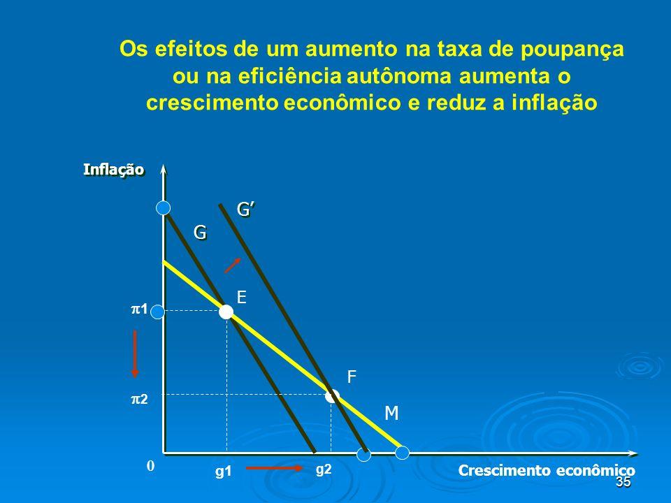 35 Os efeitos de um aumento na taxa de poupança ou na eficiência autônoma aumenta o crescimento econômico e reduz a inflação Crescimento econômico Inf