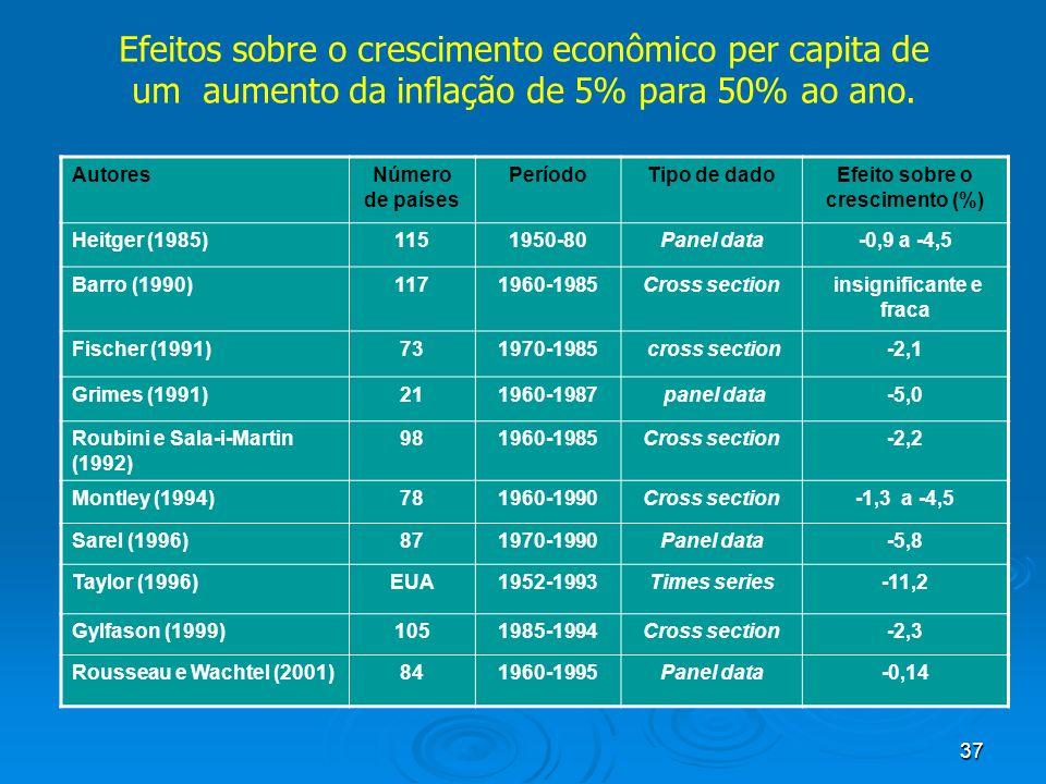 37 Efeitos sobre o crescimento econômico per capita de um aumento da inflação de 5% para 50% ao ano. AutoresNúmero de países PeríodoTipo de dadoEfeito
