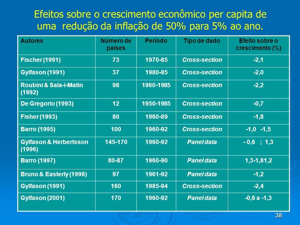 38 Efeitos sobre o crescimento econômico per capita de uma redução da inflação de 50% para 5% ao ano. AutoresNúmero de países PeríodoTipo de dadoEfeit